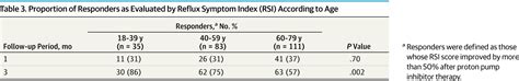 Influence of Age on Treatment With Proton Pump Inhibitors